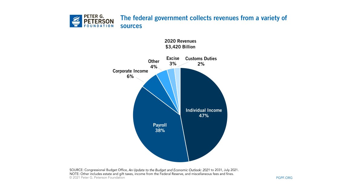 collection of revenue