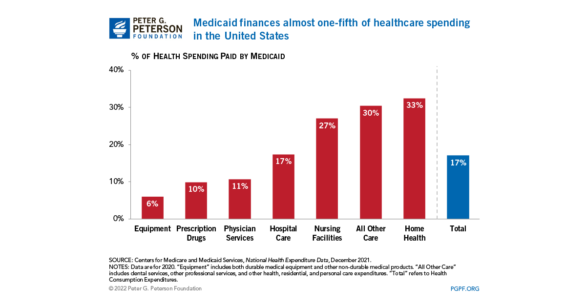 health care and medicaid