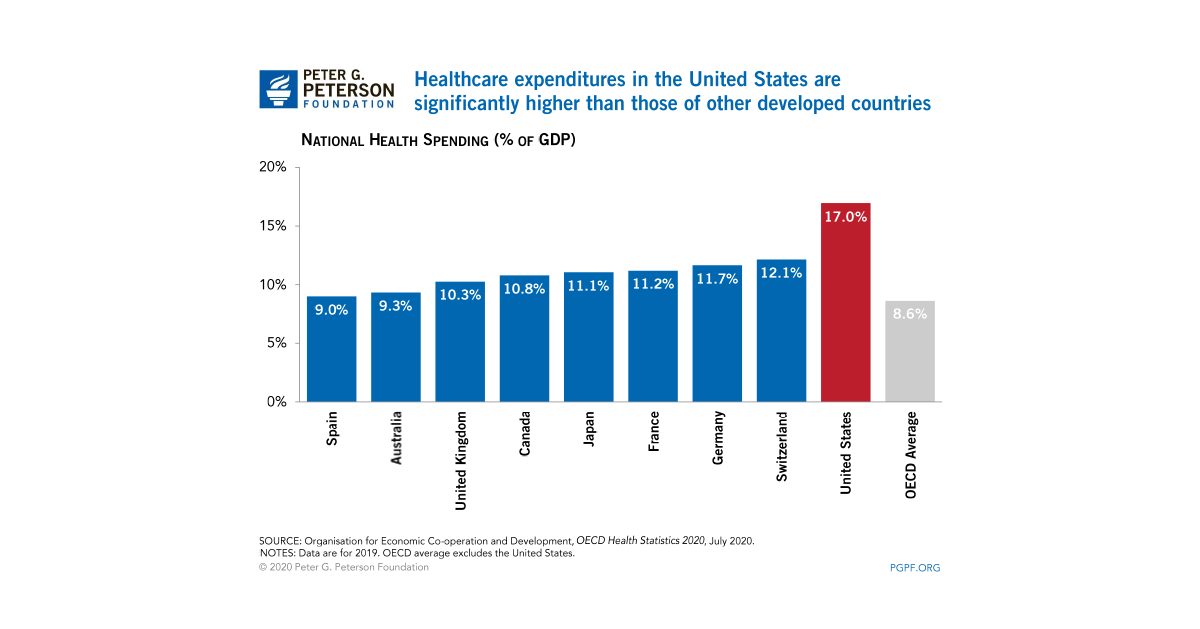 Per Capita Healthcare Costs International Comparison