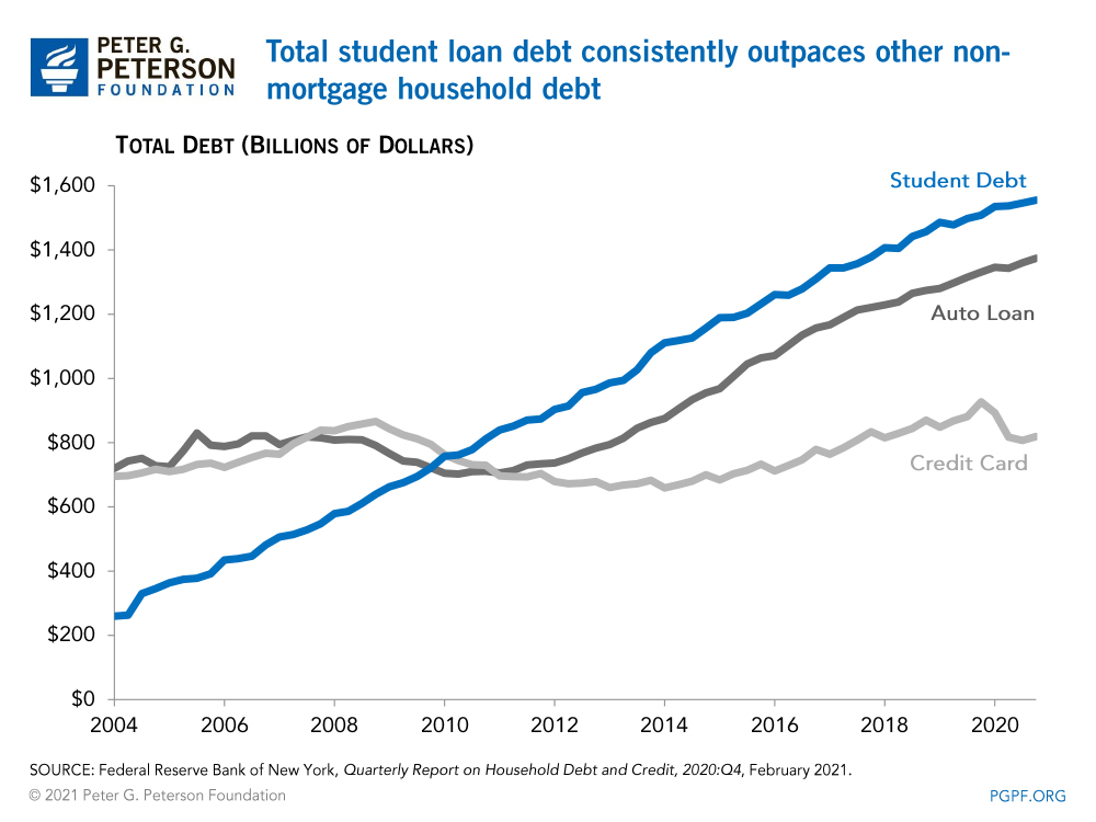 Total student loan debt consistently outpaces other non-mortgage household debt