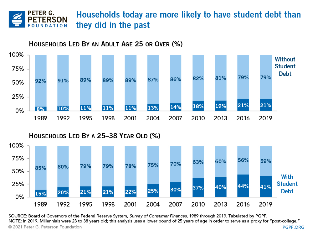 Households today are more likely to have student debt than they did in the past