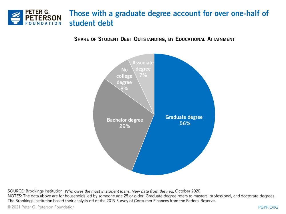 Those with a graduate degree account for over one-half of student debt