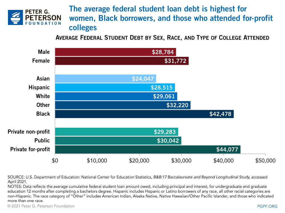 The average federal student loan debt is highest for women, Black borrowers, and those who attended for-profit colleges