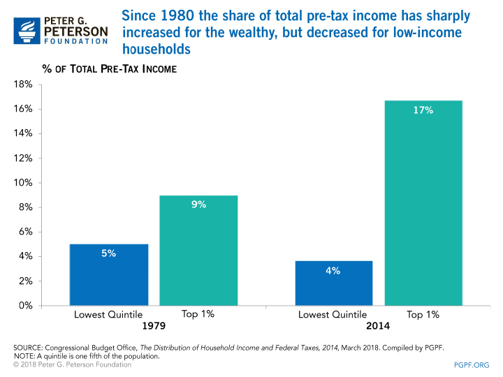 Since 1980 the share of total pre-tax income has sharply increased for the wealthy, but decreased for low income households