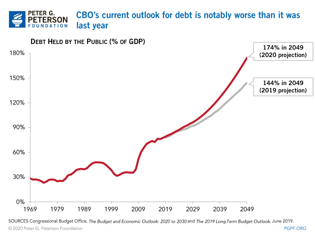 CBO's current outlook for debt is notably worse than last year