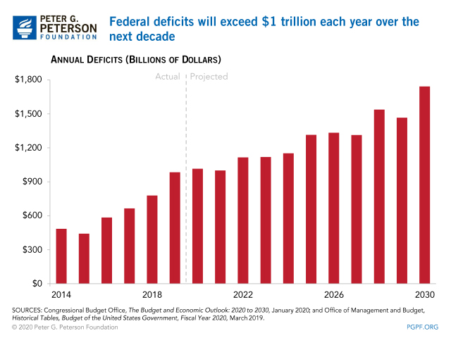 Federal deficits will exceed $1 trillion each year over the next decade