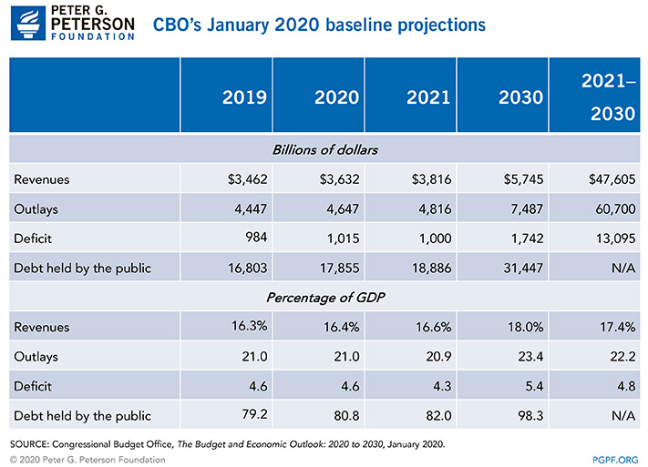 CBO's January 2020 baseline projections