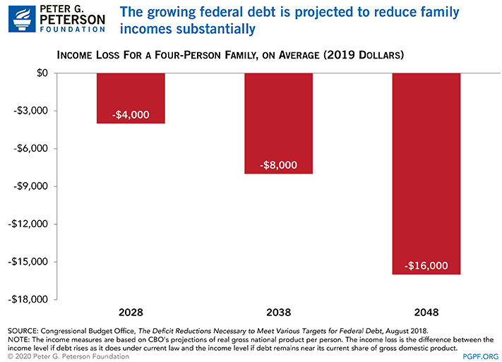The growing federal debt is projected to reduce family incomes substantially