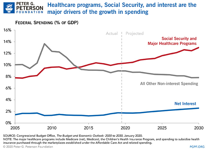 Healthcare programs, Social Security, and interest are the major drivers of the growth in spending
