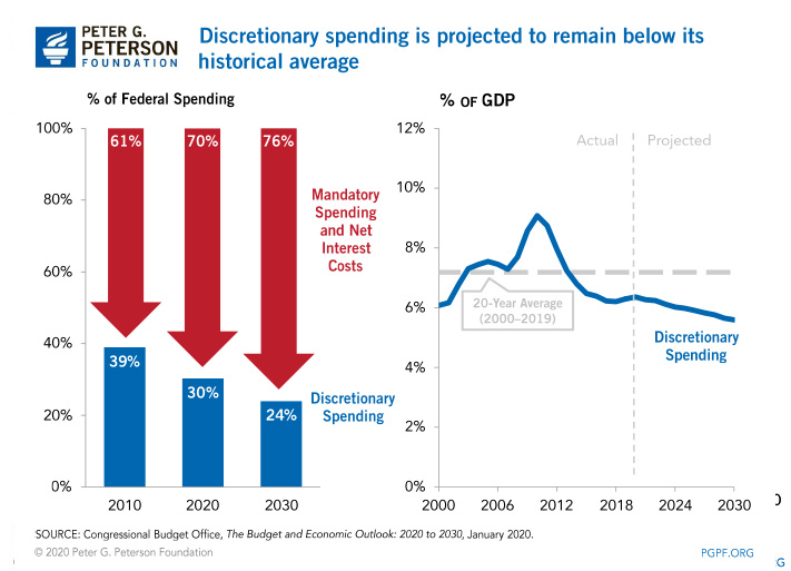 Discretionary spending is projected to remain below its historical average