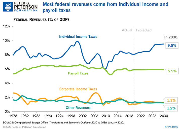 Most federal revenues come from individual income and payroll taxes