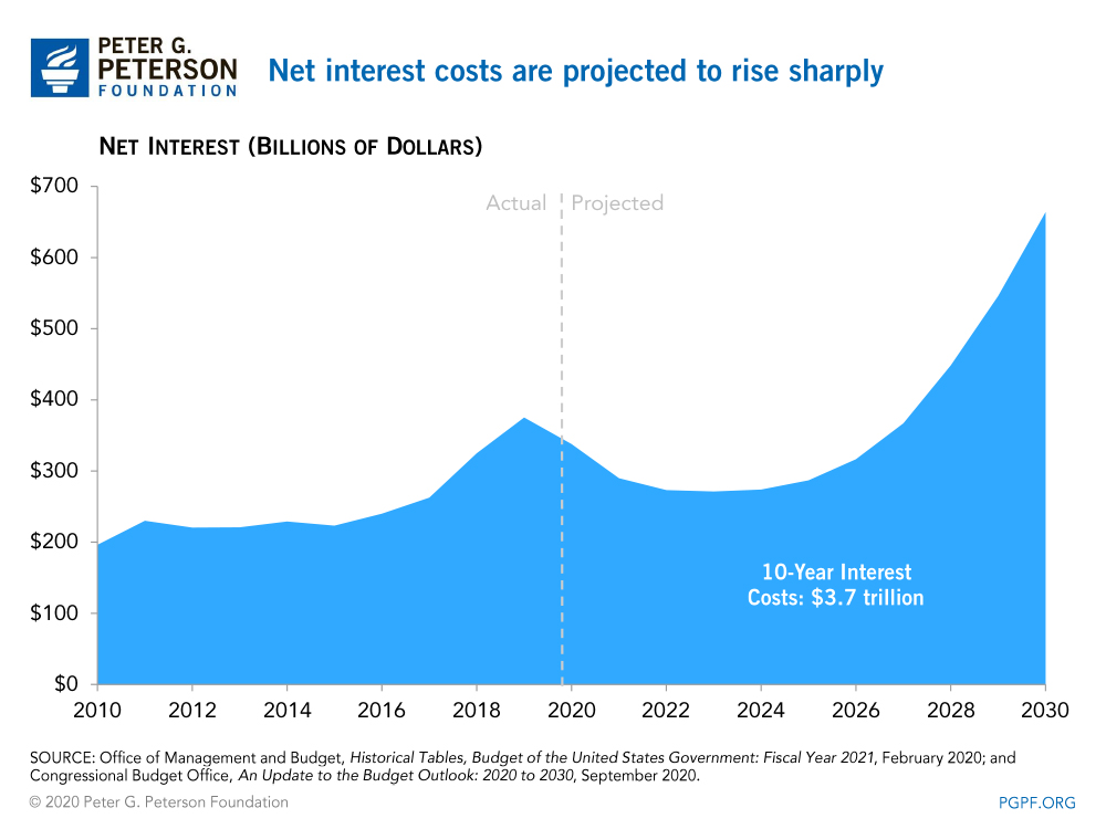Net interest costs are projected to rise
