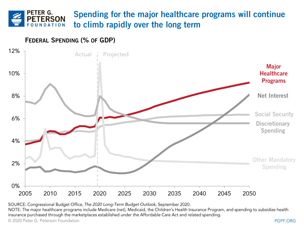 Spending for the major healthcare programs will continue to climb rapidly over the long term