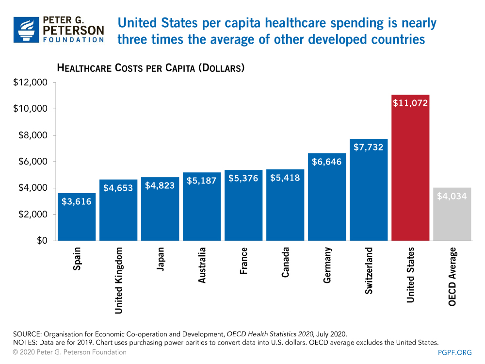 United States per capita healthcare spending is nearly three times the average of other developed countries