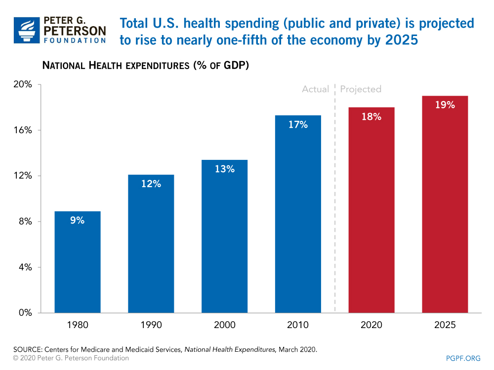 Total U.S. health spending (public and private) is projected to rise to nearly one-fifth of the economy by 2025