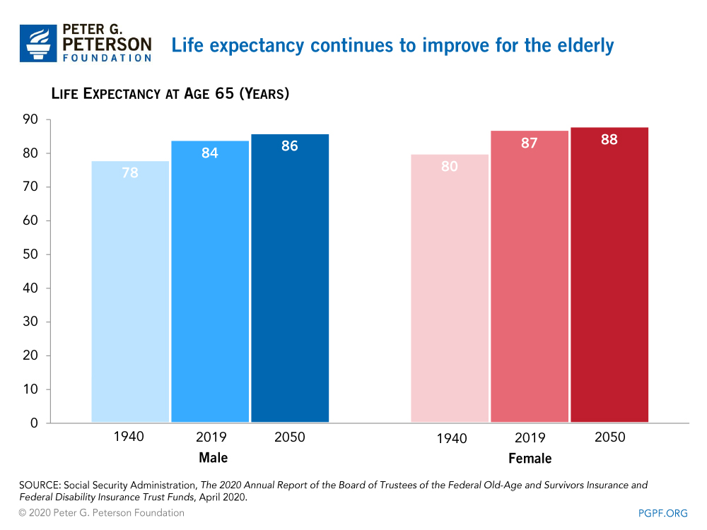 Life expectancy continues to improve for the elderly