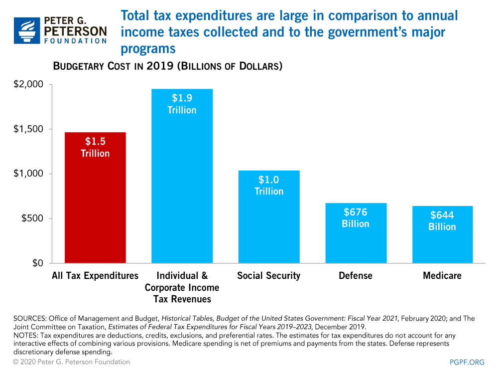 Total tax expenditures are large in comparison to annual income taxes collected and to the government's major programs