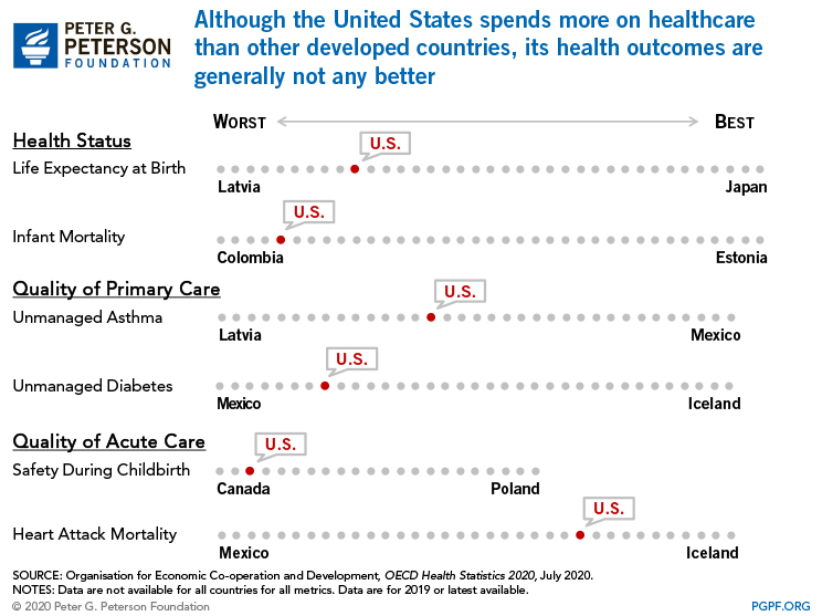 Although the United States spends more on healthcare than other developed countries, its health outcomes are generally not any better