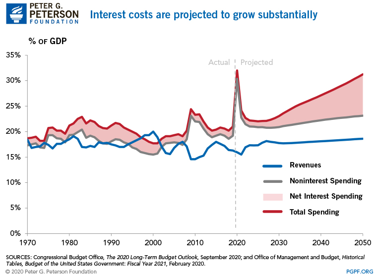 Interest costs are projected to grow substantially