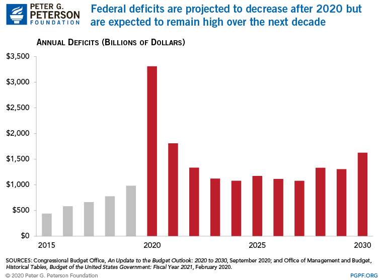 Federal deficits are projected to decrease after 2020 but are expected to remain high over the next decade