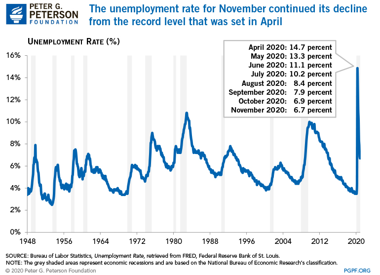 The unemployment rate for November continued its decline from the record level that was set in April