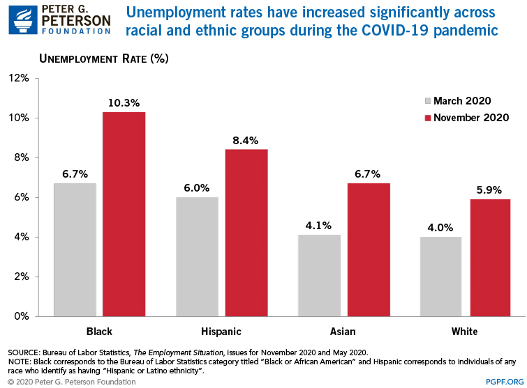 Unemployment rates have increased significantly across racial and ethnic groups during the COVID-19 pandemic