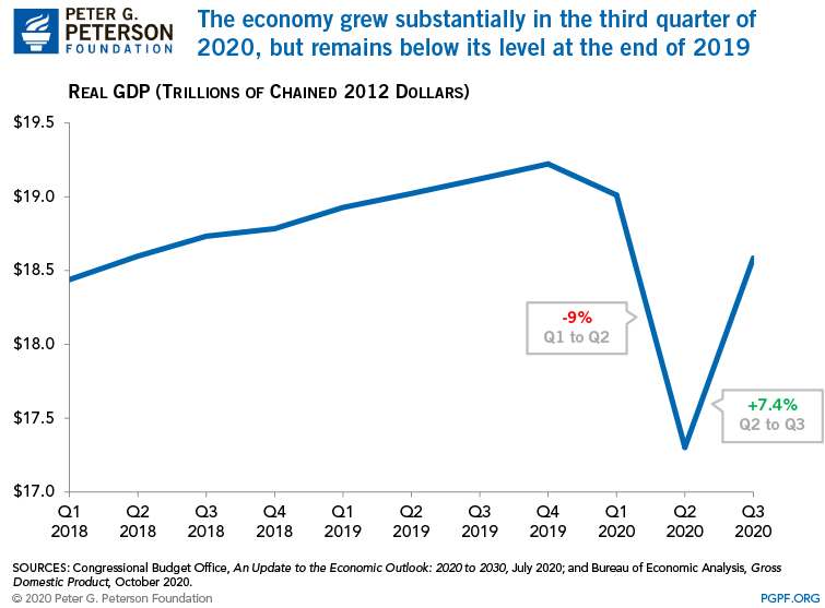 The economy grew substantially in the third quarter of 2020, but remains below its level at the end of 2019