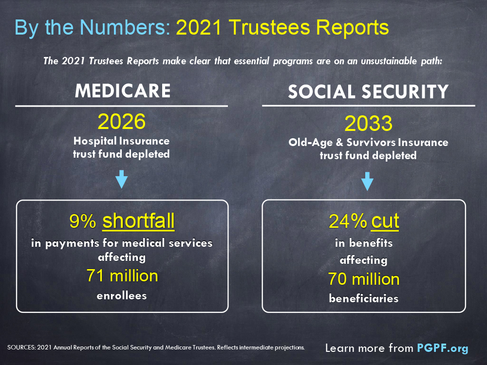 By the Numbers: 2021 Trustees Reports