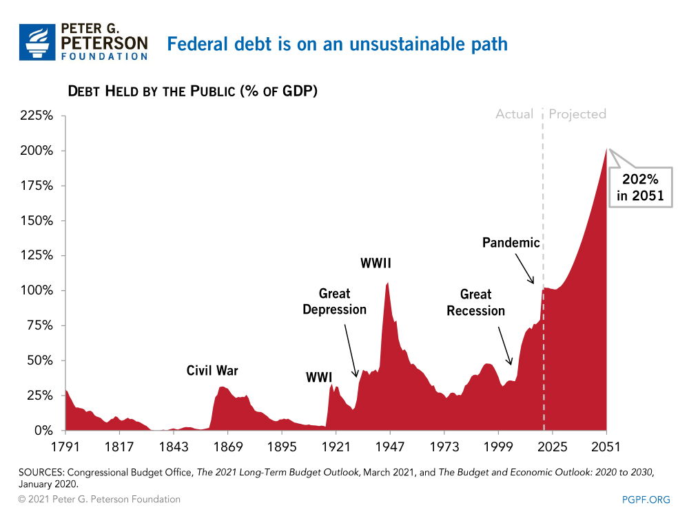 Federal debt is on an unsustainable path