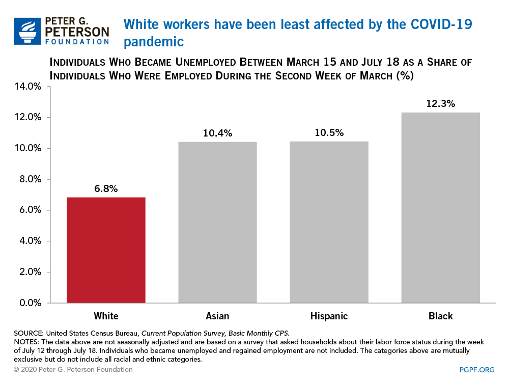 White workers have been least affected by the COVID-19 pandemic