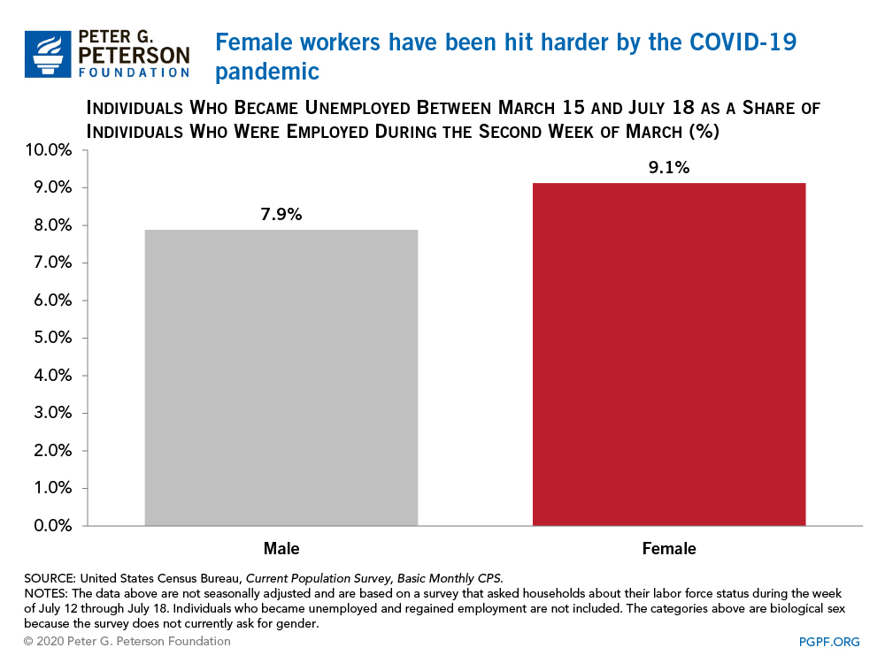 Female workers have been hit harder by the COVID-19 pandemic