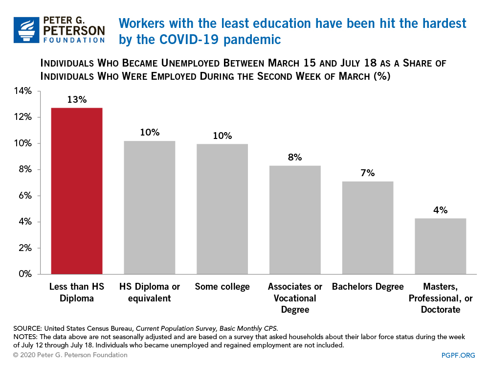 Workers with the least education have been hit the hardest by the COVID-19 pandemic