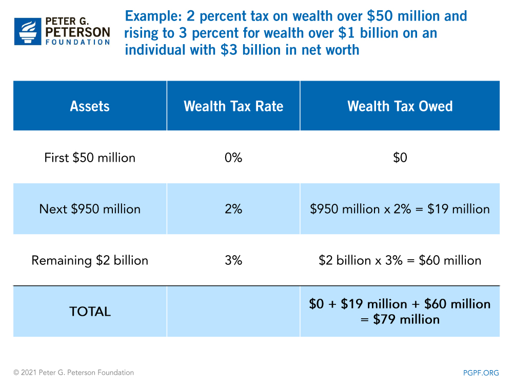 Example: 2 percent wealth tax with a $100 million exemption threshold on an individual with $3 billion in net worth
