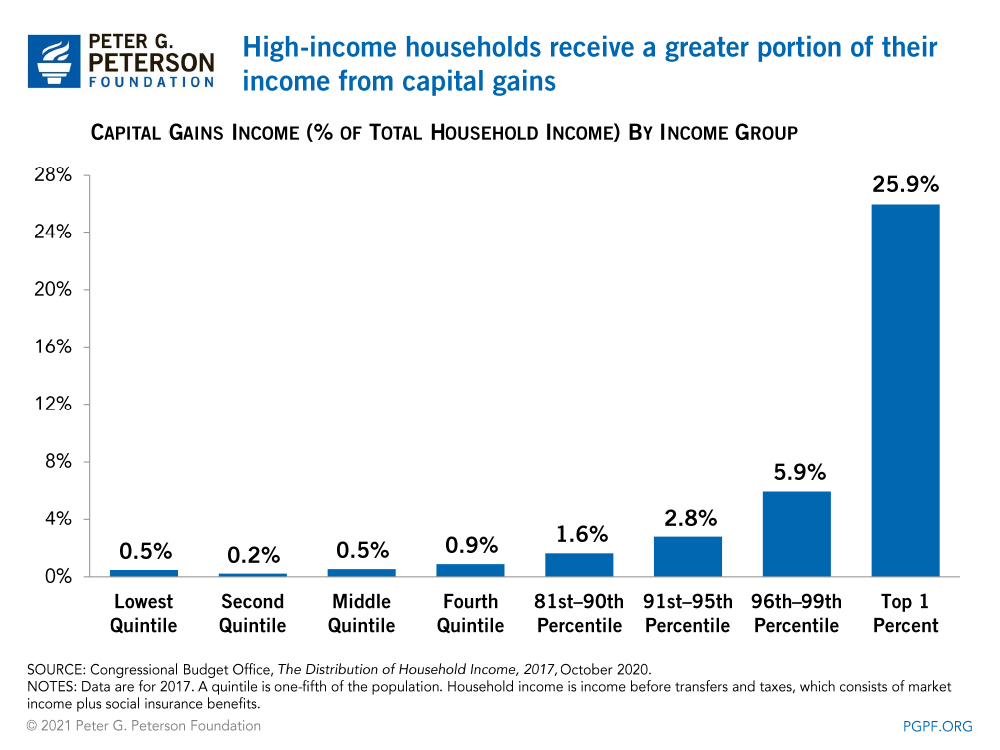 High-income individuals receive a greater portion of their income from capital gains