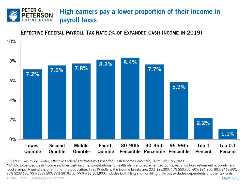 High earners pay a lower proportion of their income in payroll taxes