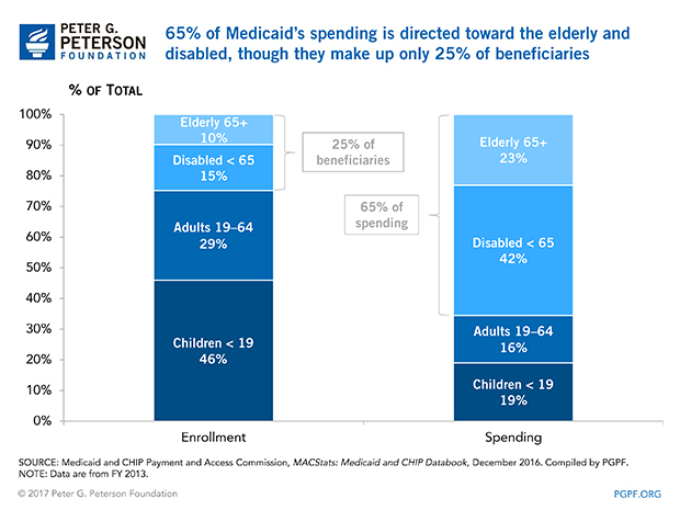 Five things you may not know about medicaid medicaid is a major funder of nursing home care ccuart Gallery