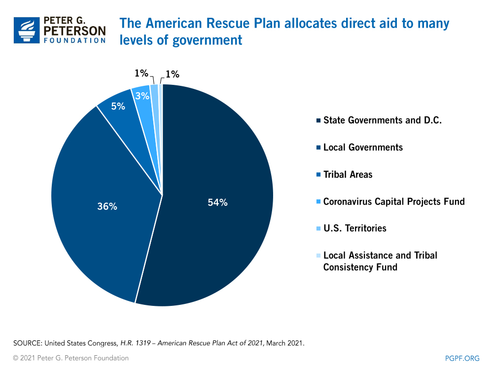 The American Rescue Plan allocates direct aid to many levels of government