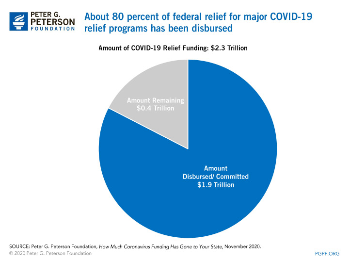 About 80 percent of federal relief for major COVID-19 relief programs has been disbursed