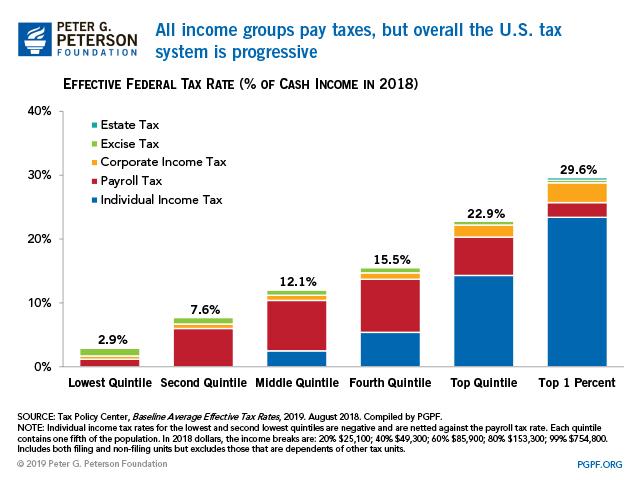 Budget Basics: Who Pays Taxes?