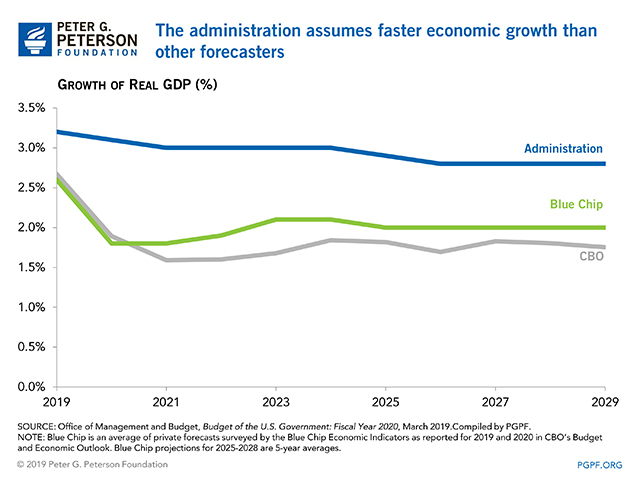 The administration assumes faster economic growth than other forecasters