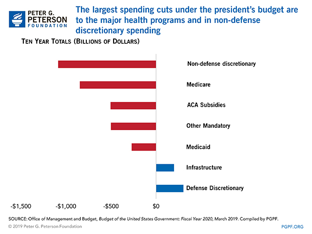 The largest spending cuts under the president's budget are to the major health programs and in non-defense discretionary spending
