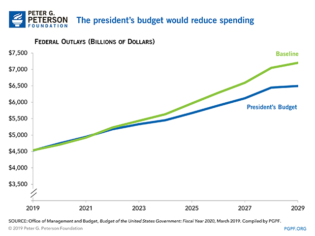 The president's budget would reduce spending