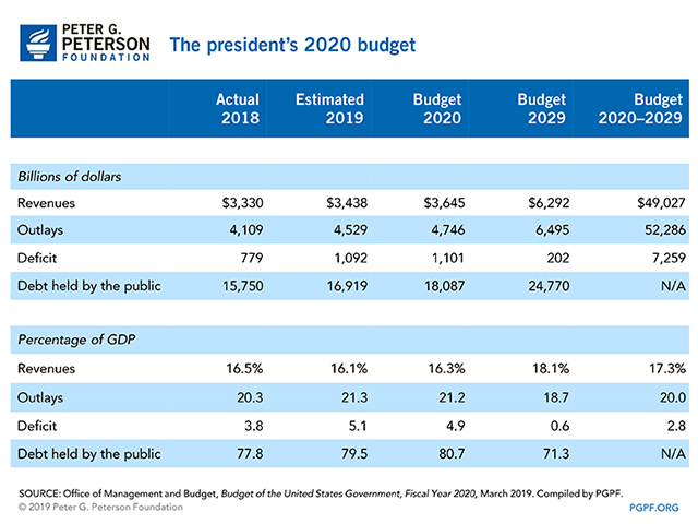The president's 2020 budget
