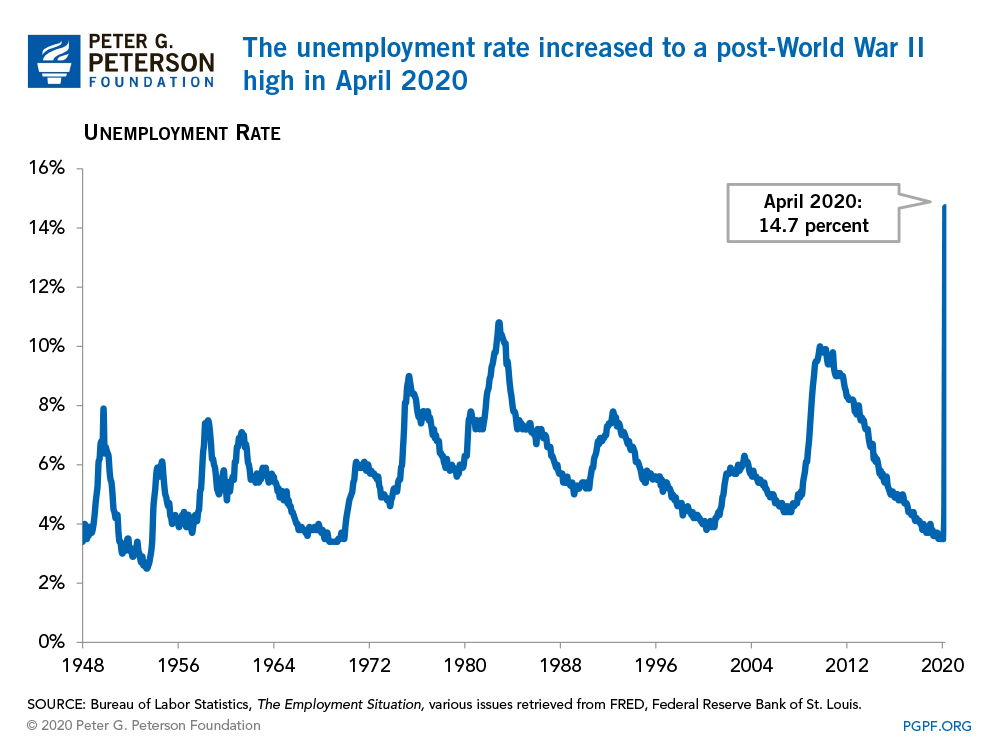 The unemployment rate increased to a post-World War II high in April 2020