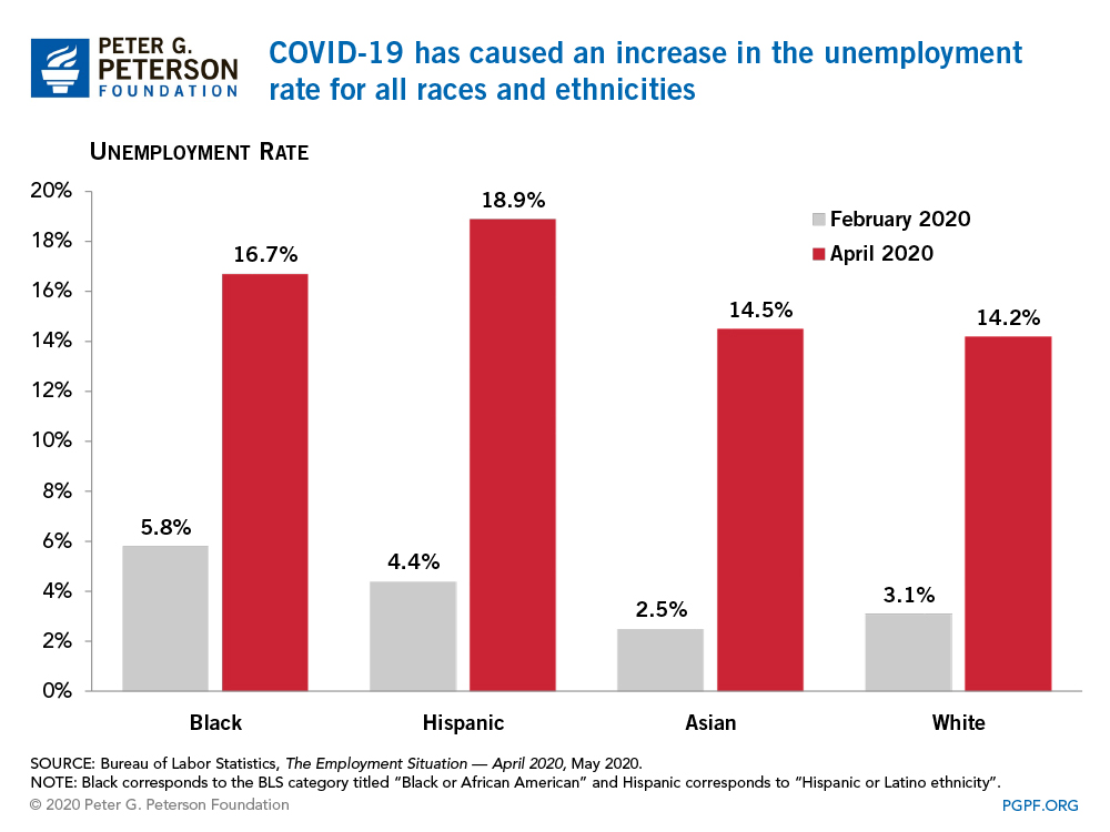 COVID-19 has caused an increase in the unemployment rate for all races and ethnicities