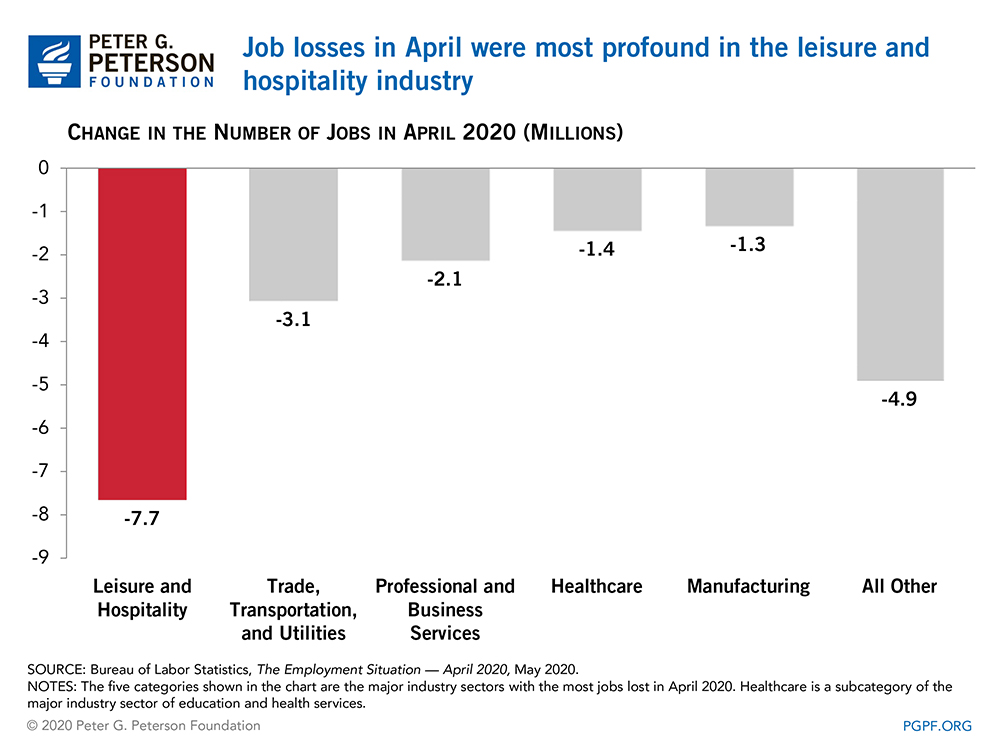Job losses in April were most profound in the leisure and hospitality industry