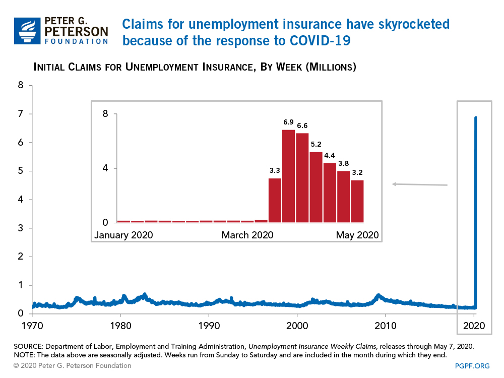Claims for unemployment insurance have skyrocketed because of the response to COVID-19