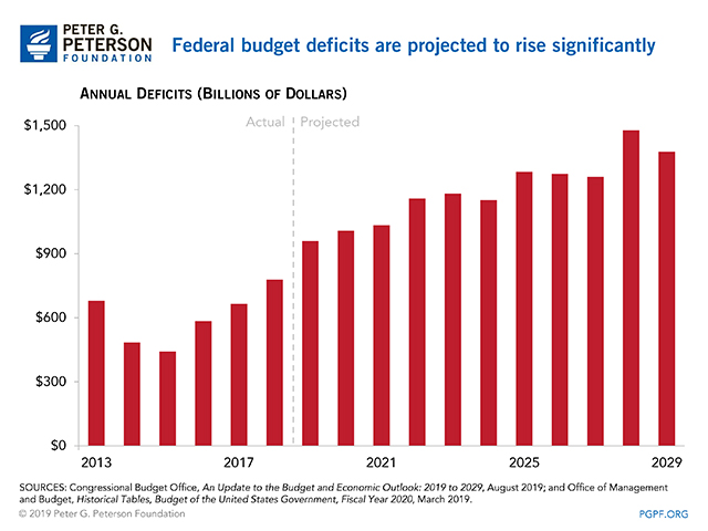 Federal budget deficits are projected to rise significantly.