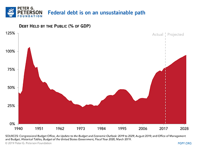 Federal debt is on an unsustainable path.