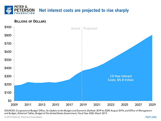 Net interest costs are projected to rise sharply.